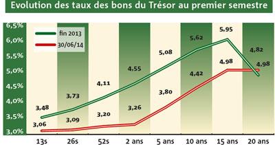 Ce qu'ont rapporté vos placements BONS DU TRESOR ET OBLIGATIONS au premier semestre 2014
