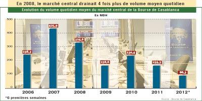 Bourse de Casablanca en léthargie absolue