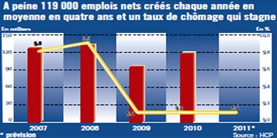 9% de taux de chômage global
