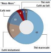 Le thé est la boisson chaude la plus consommée au Maroc
