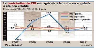 Le PIB du Maroc a progressé de 4.3% en moyenne entre 2007 et 2011