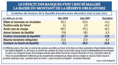 Le déficit de trésorerie des banques s'aggrave, faisant craindre un resserrement du crédit