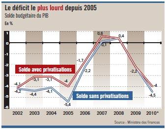 4,5% de déficit en 2010, mais combien en 2011 ?