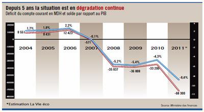 Maroc : Le déficit du compte courant double et dépasse 8% du PIB