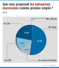 Que proposent les entreprises marocaines aux jeunes diplômés comme premier emploi ?