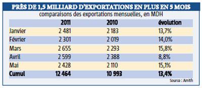 Textile : les exportations en hausse de 13.4% à fin mai, les commandes affluent