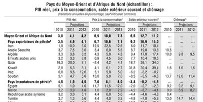 Comment le FMI voit le Maroc en 2011 et 2012