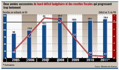 Bilan du gouvernement El Fassi en Finances publiques