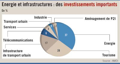 90 projets totalisant 60 milliards de DH approuvés en dix mois