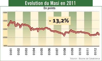 Ce qu'ont rapporté vos placements Bourse en 2011