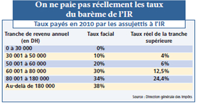 IR : Qui paie ses impôts au Maroc?