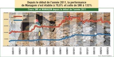 Les minières profitent toujours de la hausse des cours des matières premières