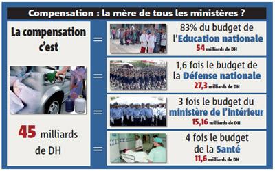 Au Maroc, Gouverner… c'est compenser