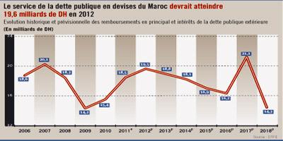 Le Maroc paie en moyenne 4.7% d'intérêts pour sa dette