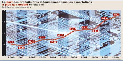 Exportations : de plus en plus de produits à haute valeur ajoutée