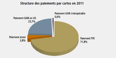 Les marocains recourent de plus en plus au paiement par carte bancaire
