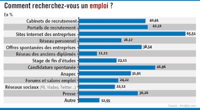 Comment les jeunes diplômés recherchent-ils un emploi ?