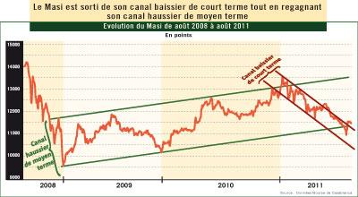 Rebond de la Bourse au Maroc en août : reprise ou simple soubresaut d'un marché déprimé ?