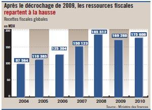 2010 : la TVA et la Taxe intérieure de consommation sauvent les recettes fiscales