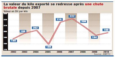 Textile : les accords de libre-échange utilisés pour séduire des investisseurs chinois !
