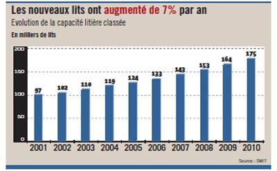 En dix ans, 78 000 lits hôteliers ont été créés, dont près de la moitié à Marrakech