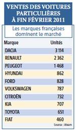 Après deux ans de baisse, l'automobile reprend des couleurs : +5,5% en deux mois