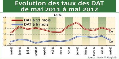 Ce qu'ont rapporté vos placements Bons de caisse & dépôts à terme en 2012