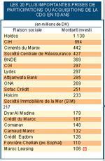 CDG : 6 milliards de DH investis dans les entreprises