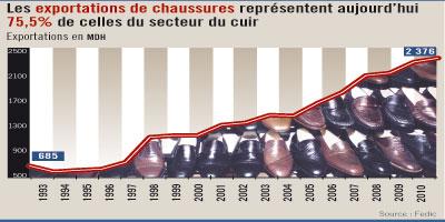 La chaussure marocaine s'exporte bien mais peut mieux faire: 22 millions de paires vendues à l'étranger
