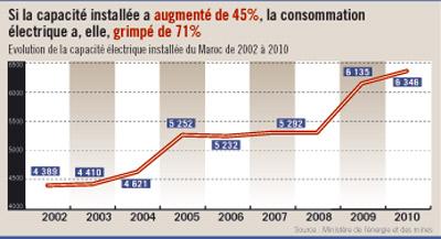 Economies d'énergie : 5 millions de lampes basse consommation installées en 3 ans