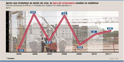 Conjoncture : La croissance s'est établie à 4.6% au premier trimestre