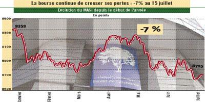 Bourse de Casablanca : les analystes ne croient plus autant en la reprise