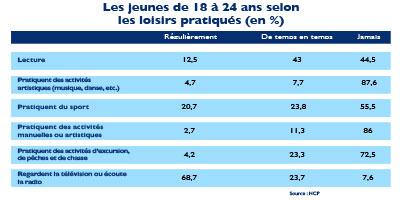 Enquête HCP : les tristes réalités de la jeunesse marocaine.