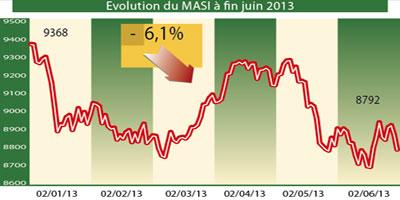 Ce qu'ont rapporté vos placements Bourse au premier semestre 2013
