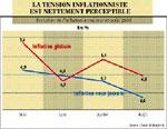 La hausse du taux directeur de BAM évitera-t-elle la pression inflationniste ?