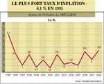 L'inflation devrait reculer au 4e trimestre
