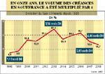 Crédit à la consommation : 4 milliards de DH de créances en souffrance !