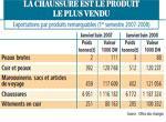 Cuir : les exportations se maintiennent malgré une chute au 3e trimestre