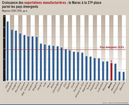 Industrie : le rapport inquiétant de la Banque mondiale