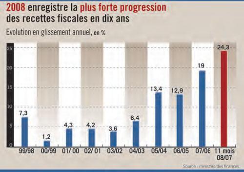 Les recettes fiscales en hausse de 24% sur onze mois !