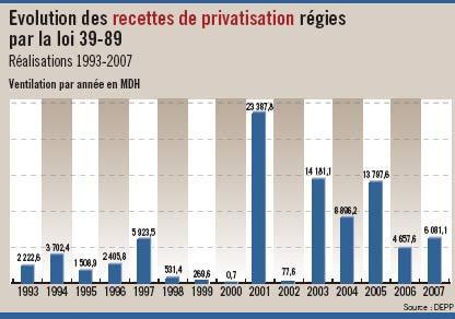 Moins de privatisations, plus de partenariats