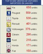 Les ventes de voitures importées ont baissé  de 2,45 % en janvier