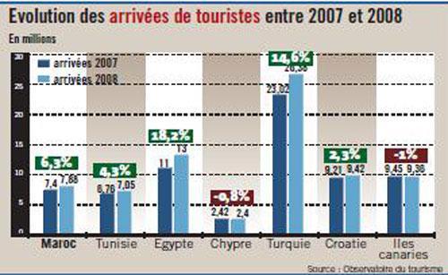 Tourisme : le Maroc tient bon face aux concurrents