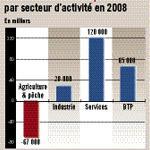 133 000 emplois nets créés en 2008 dont à peine  28 000 dans l'industrie