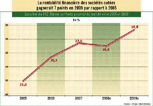 Sociétés cotées au Maroc : une rentabilité parmi les plus élevées de la région Mena