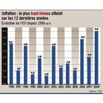 3,9% à fin février, l'inflation à son plus haut niveau depuis 12 ans