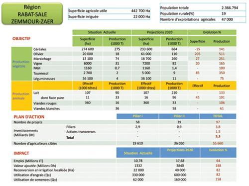 Rabat-Salé-Zemmour-Zaër: une valeur ajoutée appelée à tripler