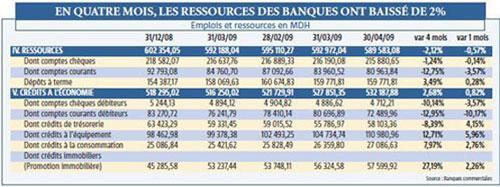 Facilités de caisse et découverts aux entreprises : 15 milliards de DH de moins en 4 mois