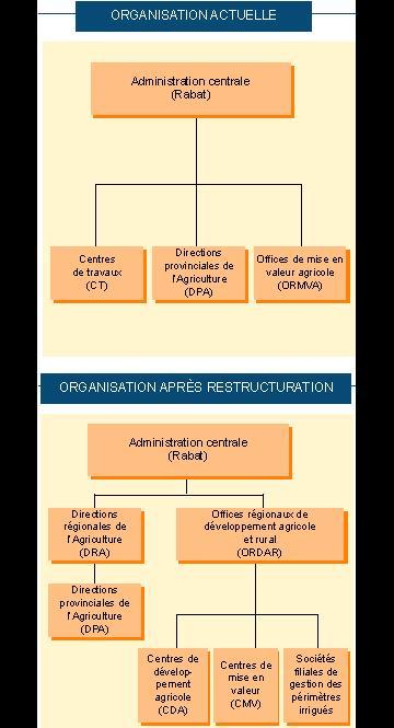 Le schéma de la réforme de l'Agriculture