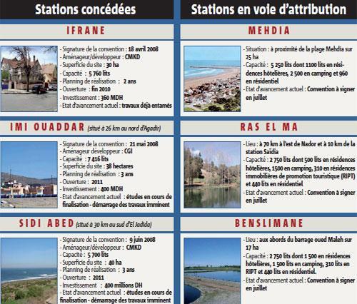 Plan Biladi : Mehdia, Benslimane et Nador, trois nouvelles stations concédées en juillet